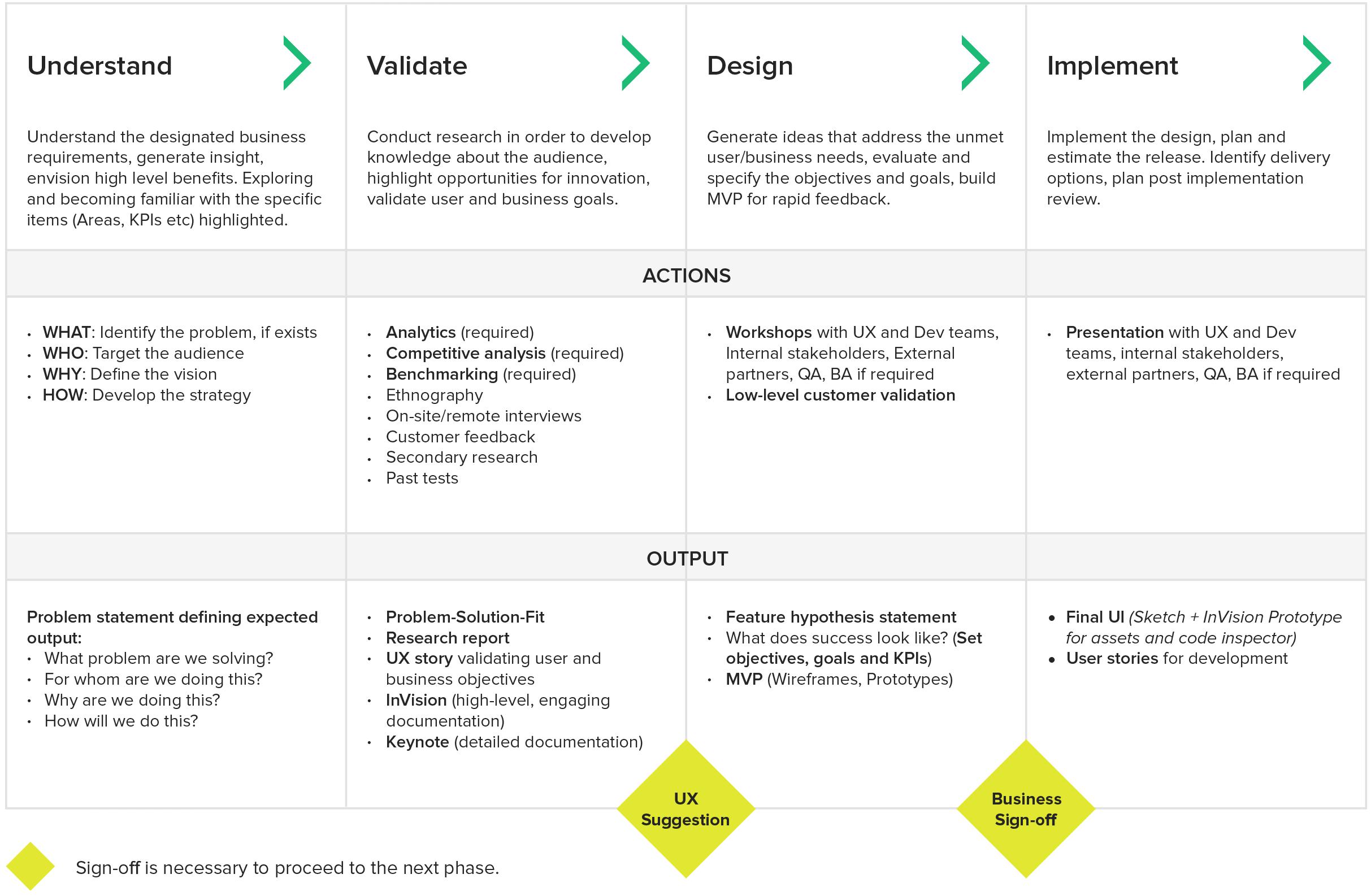 Design for outcomes